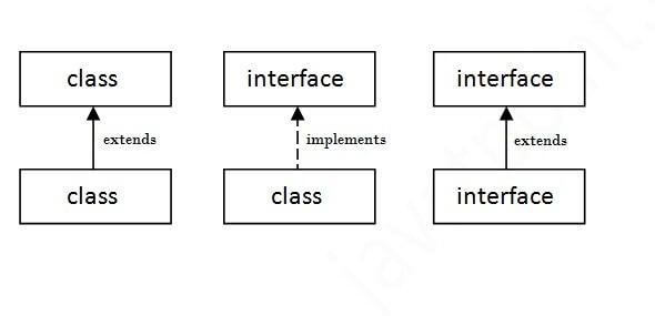 Klasy abstrakcyjne i interfejsy – czy są potrzebne?